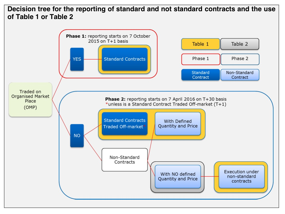 Decision-tree-remit-non-standard-contract