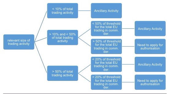 MiFID-ancillary-exemption-main-activity-test