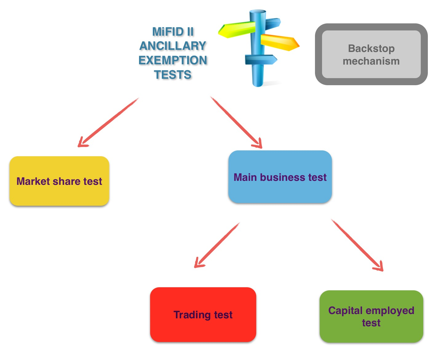 Mifid2 ancillary exemption tests structure